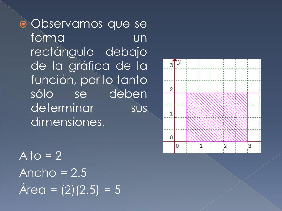 Observamos que se forma un rectángulo debajo de la gráfica de la función, por lo tanto sólo se deben determinar sus dimensiones. Alto = 2 Ancho = 2.5