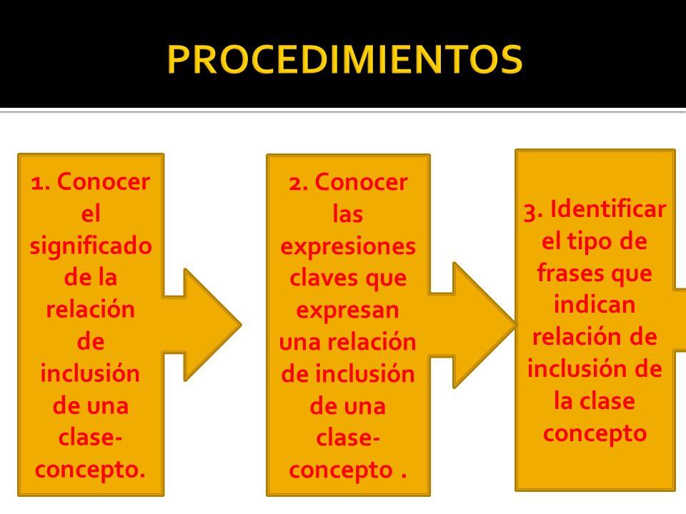 1.Conocer el significado de la relación de inclusión de una clase- concepto.