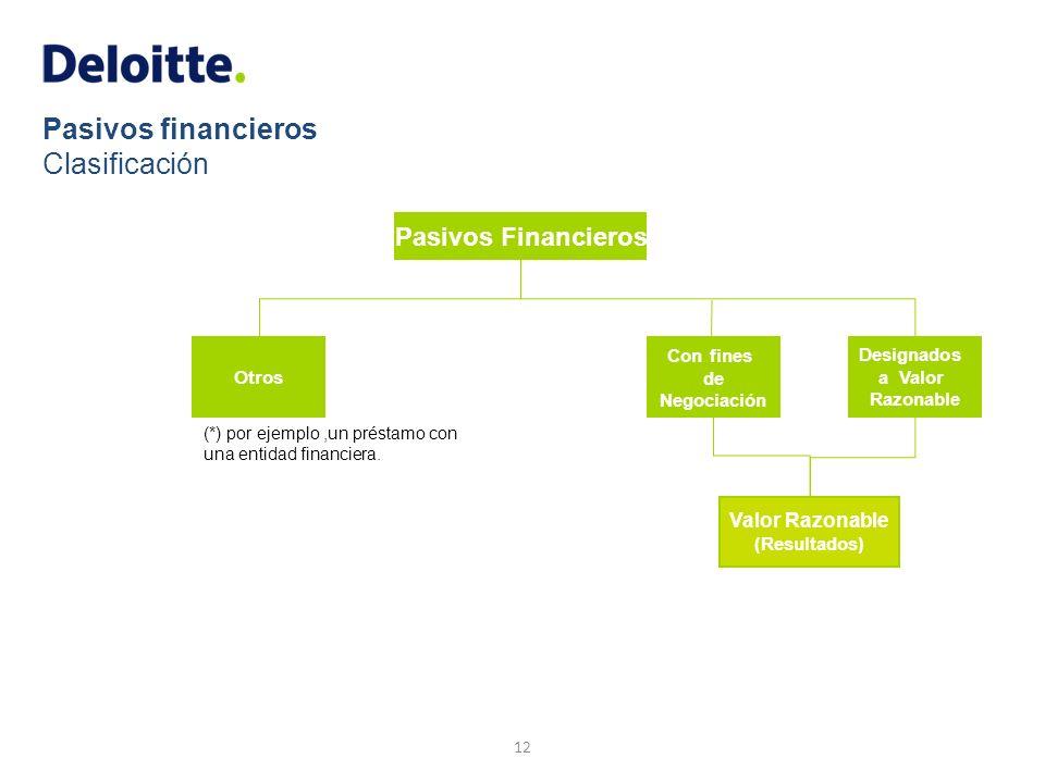 Pasivos financieros Clasificación 12 Pasivos Financieros Otros Valor Razonable (Resultados) Con fines de Negociación Designados a Valor Razonable (*)