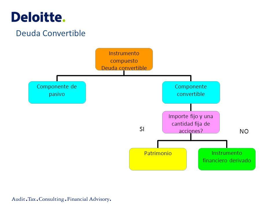 Deuda Convertible Instrumento compuesto Deuda convertible Componente de pasivo Componente convertible Importe fijo y una cantidad fija de acciones? Pa