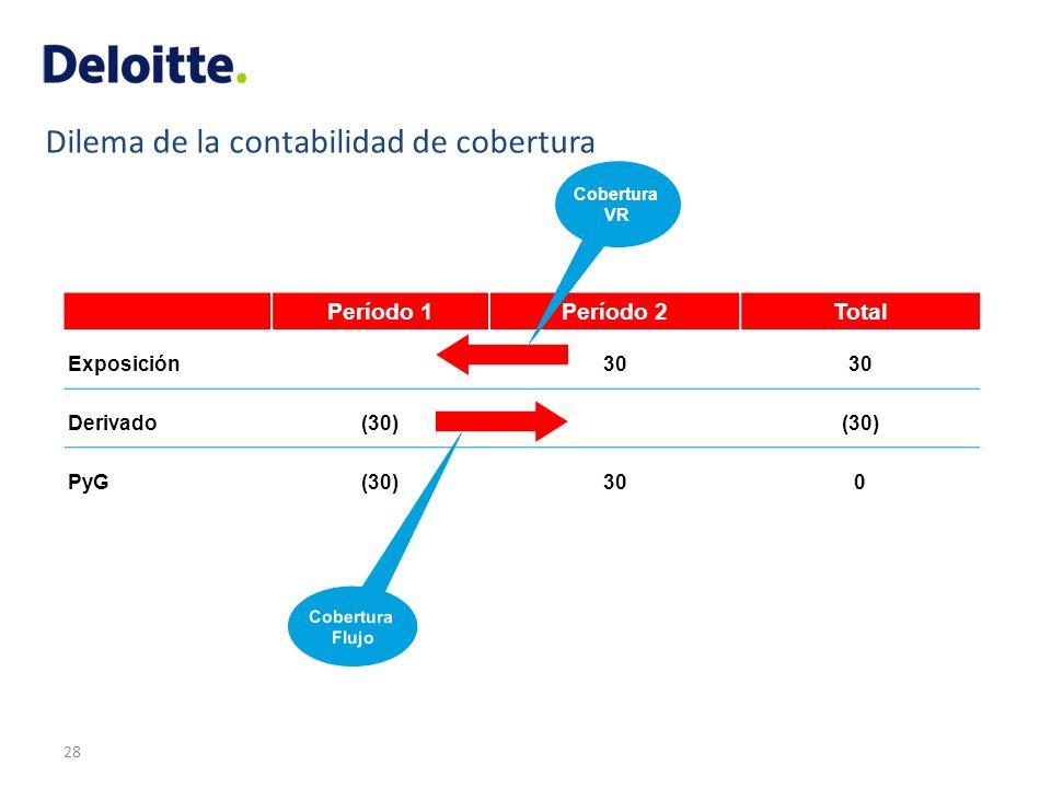 Dilema de la contabilidad de cobertura Período 1Período 2Total Exposición30 Derivado(30) PyG(30)300 Cobertura VR Cobertura Flujo 28