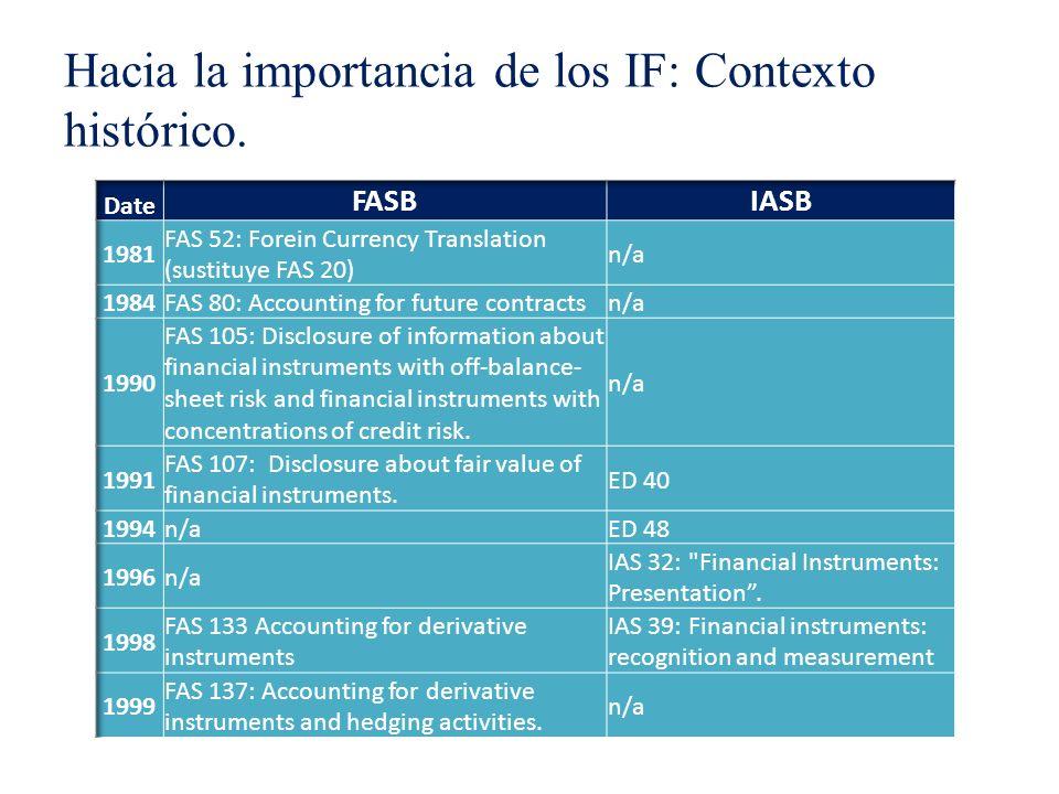 a) Para reconocer la variación en el tipo de cambio del préstamo: Dr Préstamo 3,21 MM (Cr) Diferencias de conversión (patrimonio) (3,21 MM ) 31/12/07 = (50 MM $/1,2)= 41,67 MM 31/12/08 = (50 MM $/1,3)= 38,46 MM b) Para reconocer diferencia en cambio en la consolidación de B: Dr Diferencias de conversión (patrimonio) 4,48 MM (Cr) Activos netos de B (4,48 MM ) 31/12/07 = (70 MM $/1,2)= 58,33 MM 31/12/08 = (70 MM $/1,3)= 53,85 MM Solución Net investment hedge: Ejemplo