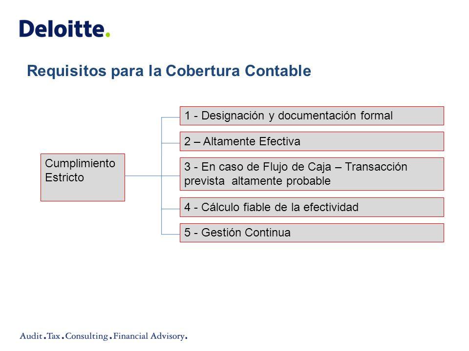 1 - Designación y documentación formal Requisitos para la Cobertura Contable 2 – Altamente Efectiva 3 - En caso de Flujo de Caja – Transacción previst