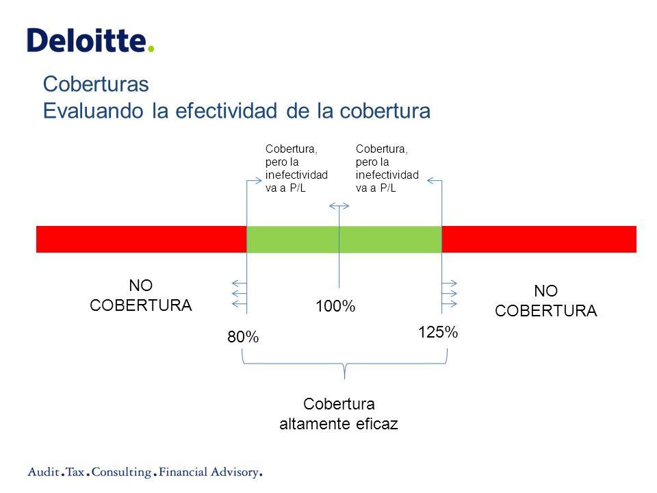 Coberturas Evaluando la efectividad de la cobertura Cobertura, pero la inefectividad va a P/L Cobertura, pero la inefectividad va a P/L NO COBERTURA N