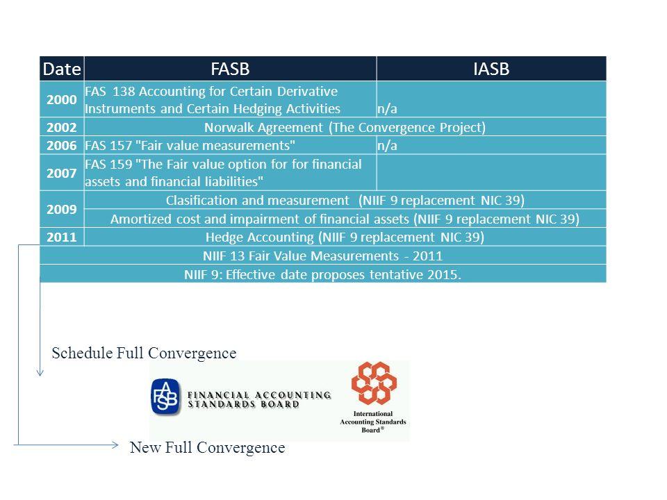 Coberturas: Cuándo discontinuar la contabilización de coberturas