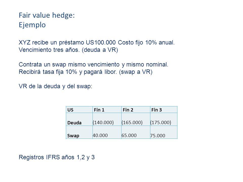XYZ recibe un préstamo US100.000 Costo fijo 10% anual. Vencimiento tres años. (deuda a VR) Contrata un swap mismo vencimiento y mismo nominal. Recibir