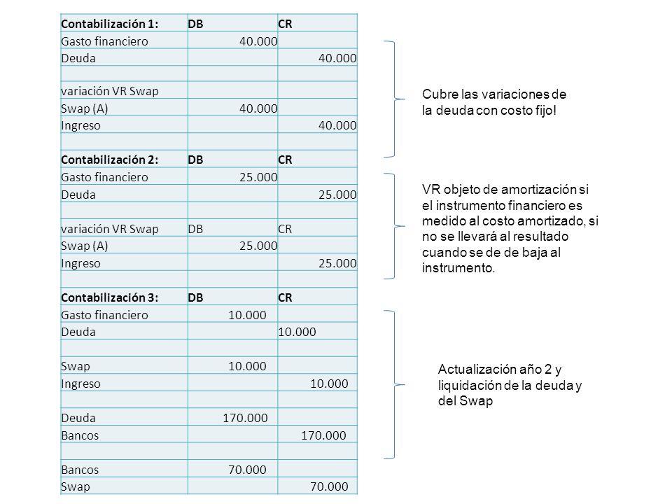 Contabilización 1:DBCR Gasto financiero40.000 Deuda 40.000 variación VR Swap Swap (A)40.000 Ingreso 40.000 Contabilización 2:DBCR Gasto financiero25.0