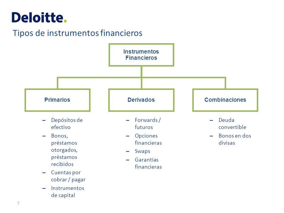 Tipos de instrumentos financieros 7 Instrumentos Financieros PrimariosDerivadosCombinaciones – Depósitos de efectivo – Bonos, préstamos otorgados, pré