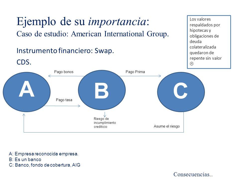 Ejemplo de su importancia: Caso de estudio: American International Group. Instrumento financiero: Swap. CDS. A B A: Empresa reconocida empresa. B: Es