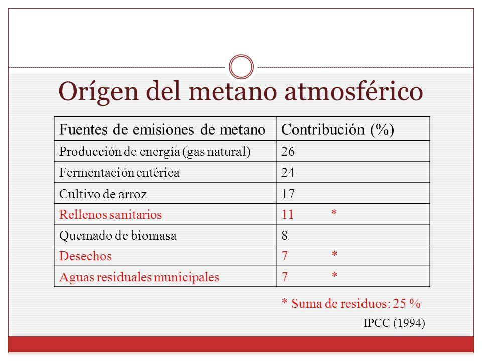 Orígen del metano atmosférico Fuentes de emisiones de metanoContribución (%) Producción de energía (gas natural)26 Fermentación entérica24 Cultivo de