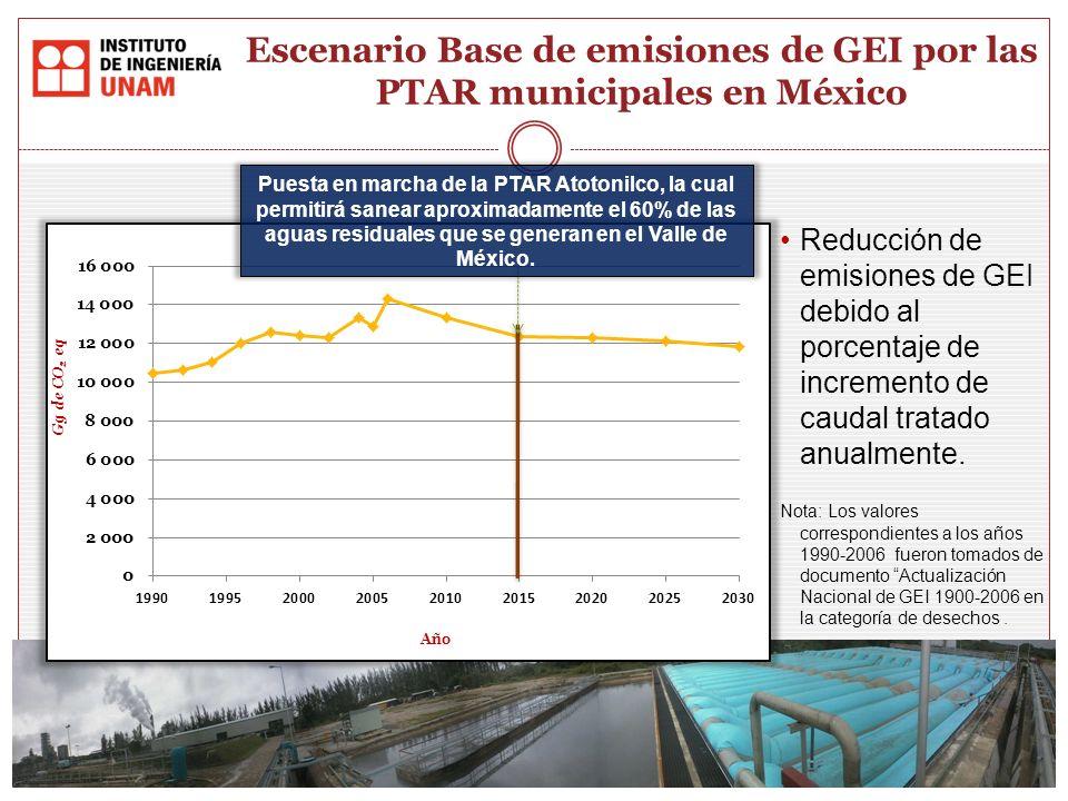 Reducción de emisiones de GEI debido al porcentaje de incremento de caudal tratado anualmente. Nota: Los valores correspondientes a los años 1990-2006