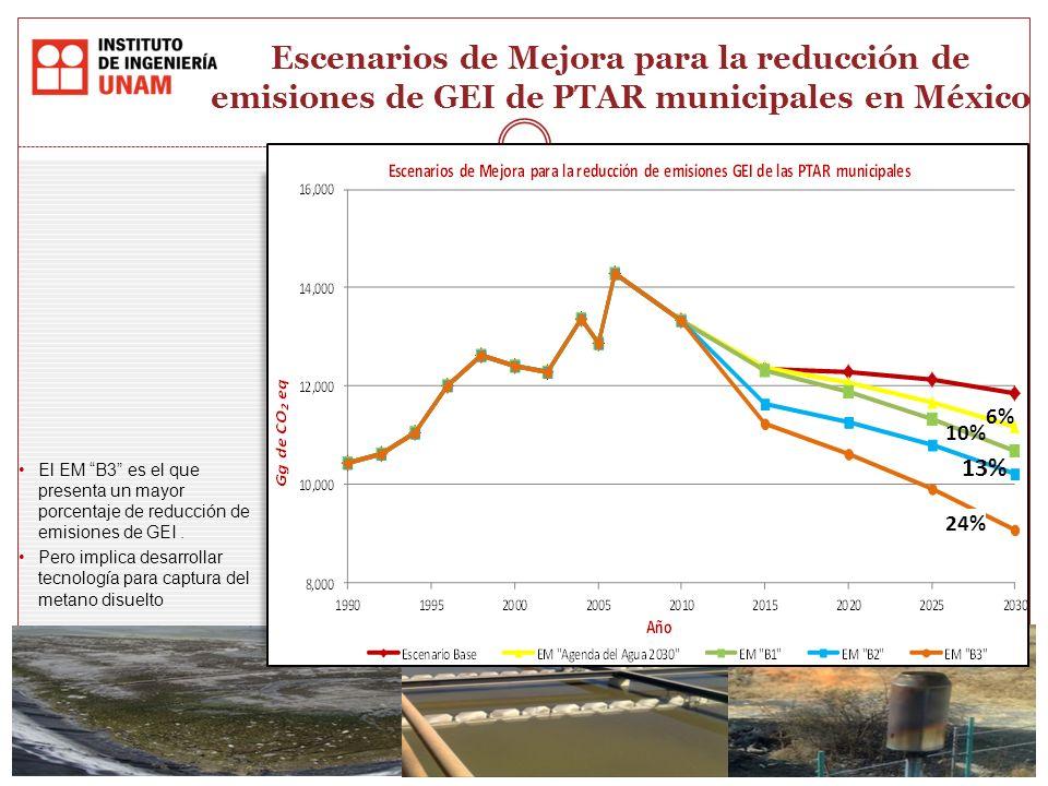 6% 10% 13% Escenarios de Mejora para la reducción de emisiones de GEI de PTAR municipales en México El EM B3 es el que presenta un mayor porcentaje de