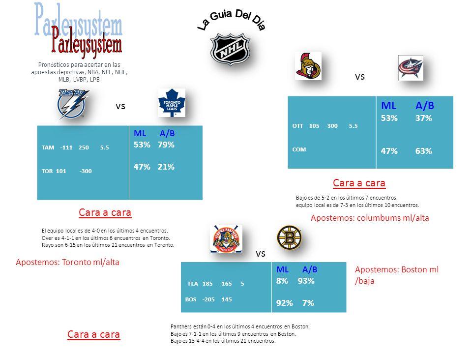 vs TAM -111 250 5.5 TOR 101 -300 ML A/B 53% 79% 47% 21% Cara a cara Apostemos: Toronto ml/alta vs OTT 105 -300 5.5 COM ML A/B 53% 37% 47% 63% Cara a c