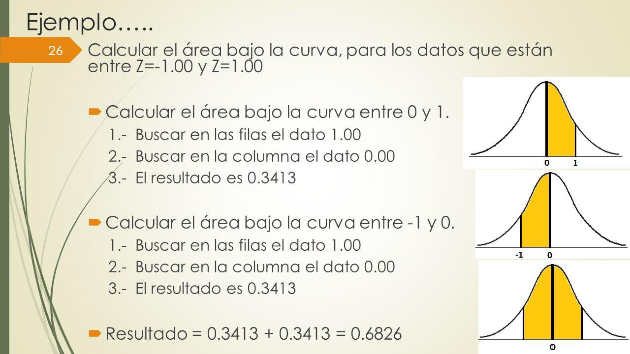Ejemplo….. Calcular el área bajo la curva, para los datos que están entre Z=-1.00 y Z=1.00 Calcular el área bajo la curva entre 0 y 1. 1.- Buscar en l