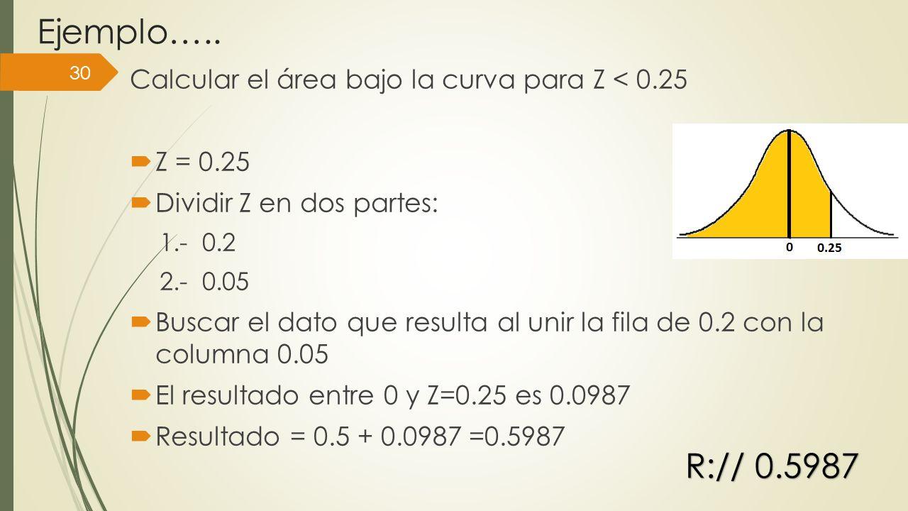 Ejemplo….. Calcular el área bajo la curva para Z < 0.25 Z = 0.25 Dividir Z en dos partes: 1.- 0.2 2.- 0.05 Buscar el dato que resulta al unir la fila