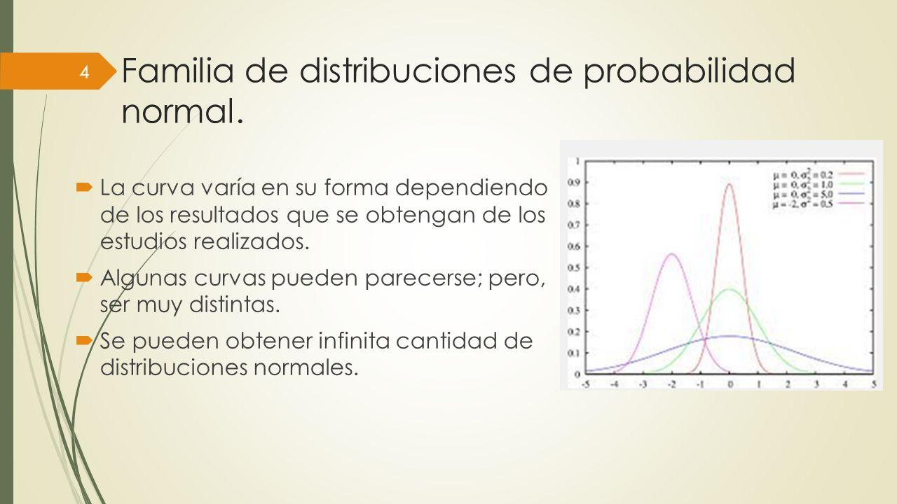 Familia de distribuciones de probabilidad normal. La curva varía en su forma dependiendo de los resultados que se obtengan de los estudios realizados.