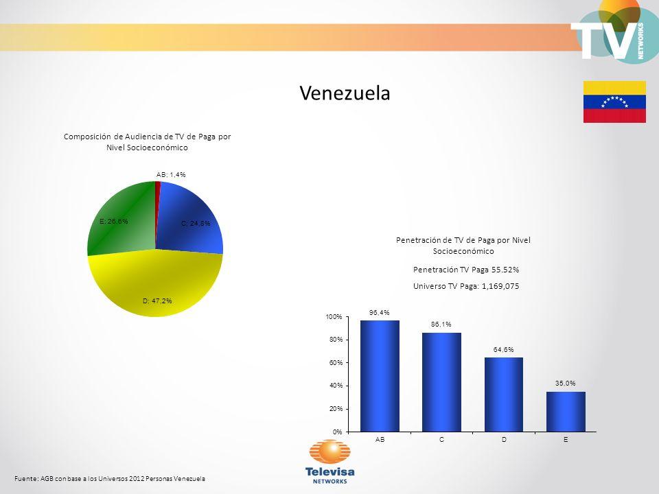 Composición de Audiencia de TV de Paga por Nivel Socioeconómico Fuente: AGB con base a los Universos 2012 Personas Venezuela Venezuela Penetración TV