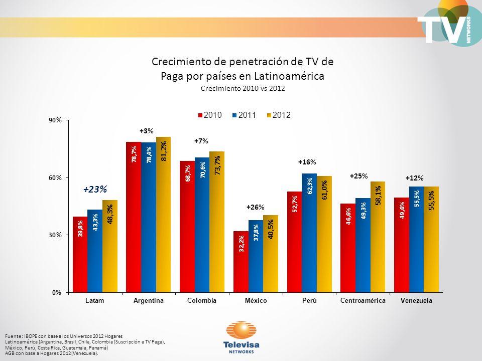 Crecimiento de penetración de TV de Paga por países en Latinoamérica Crecimiento 2010 vs 2012 Fuente: IBOPE con base a los Universos 2012 Hogares Lati