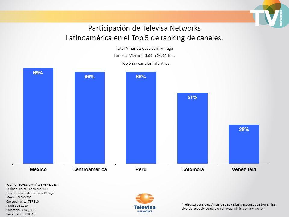 Participación de Televisa Networks Latinoamérica en el Top 5 de ranking de canales. Fuente: IBOPE LATAM/AGB VENEZUELA Período: Enero-Diciembre 2011 Un