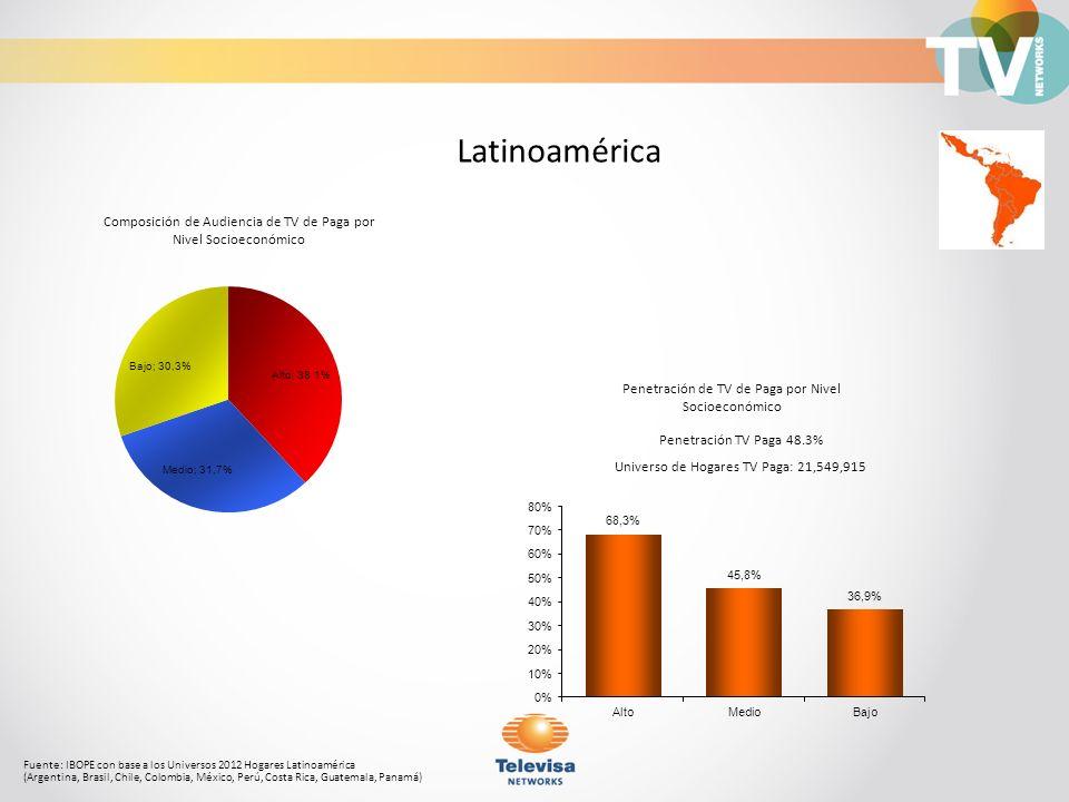 Composición de Audiencia de TV de Paga por Nivel Socioeconómico Fuente: IBOPE con base a los Universos 2012 Hogares Latinoamérica (Argentina, Brasil,