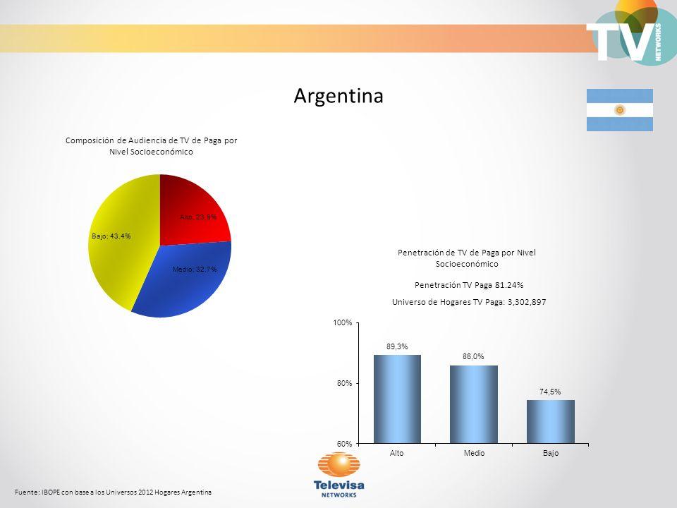Composición de Audiencia de TV de Paga por Nivel Socioeconómico Fuente: IBOPE con base a los Universos 2012 Hogares Colombia sin comunity cable Colombia Penetración TV Paga 73.72% Universo de Hogares TV Paga: 3,836,916 Penetración de TV de Paga por Nivel Socioeconómico