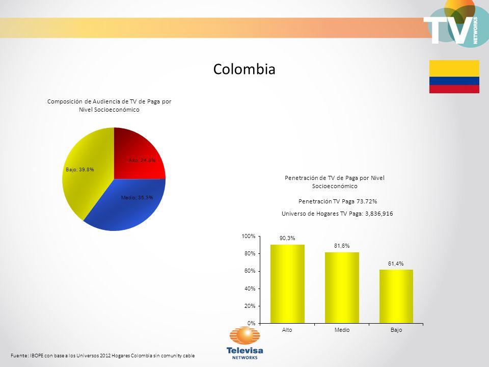 Composición de Audiencia de TV de Paga por Nivel Socioeconómico Fuente: IBOPE con base a los Universos 2012 Hogares Colombia sin comunity cable Colomb