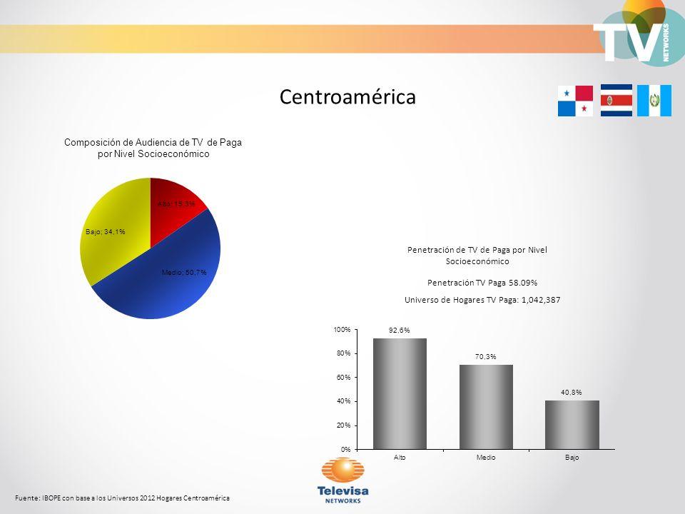 Composición de Audiencia de TV de Paga por Nivel Socioeconómico Fuente: IBOPE con base a los Universos 2012 Hogares Centroamérica Centroamérica Penetr