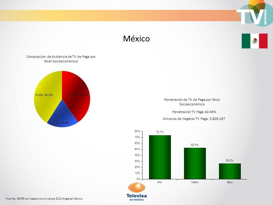 Composición de Audiencia de TV de Paga por Nivel Socioeconómico Fuente: IBOPE con base a los Universos 2012 Hogares México México Penetración TV Paga