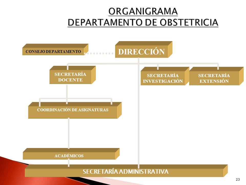 SECRETARÍA ADMINISTRATIVA DIRECCIÓN CONSEJO DEPARTAMENTO SECRETARÍA DOCENTE SECRETARÍA INVESTIGACIÓN COORDINACIÓN DE ASIGNATURAS ACADÉMICOS SECRETARÍA
