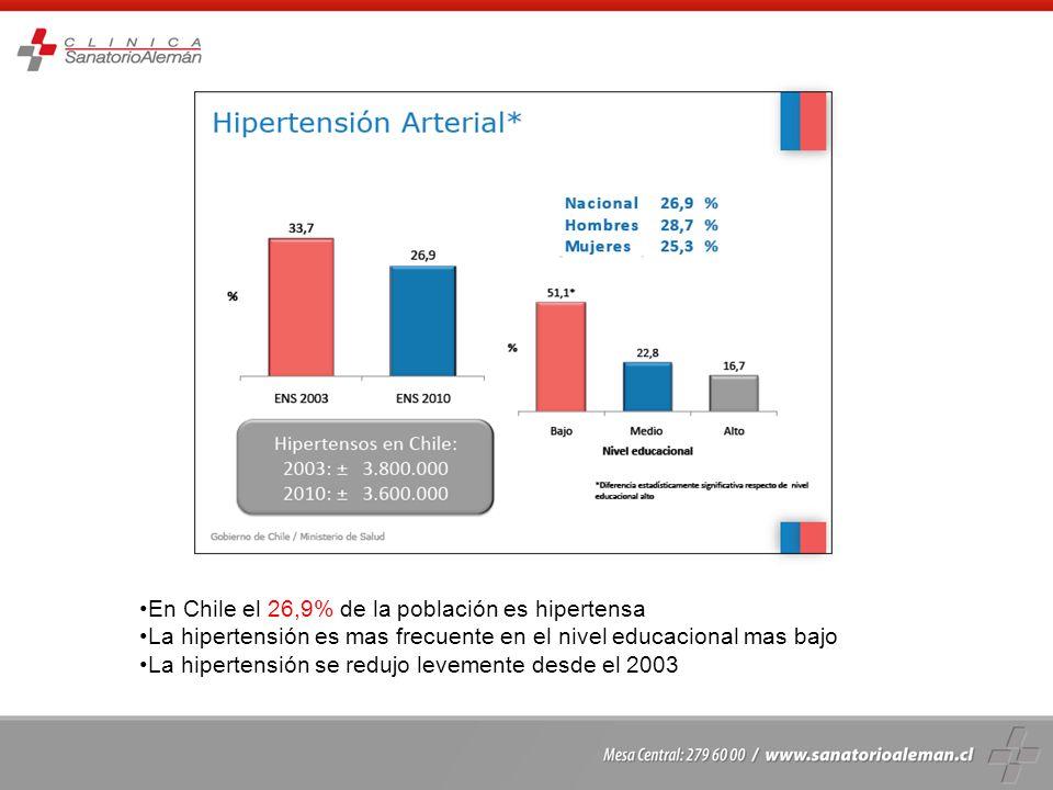 En Chile el 26,9% de la población es hipertensa La hipertensión es mas frecuente en el nivel educacional mas bajo La hipertensión se redujo levemente