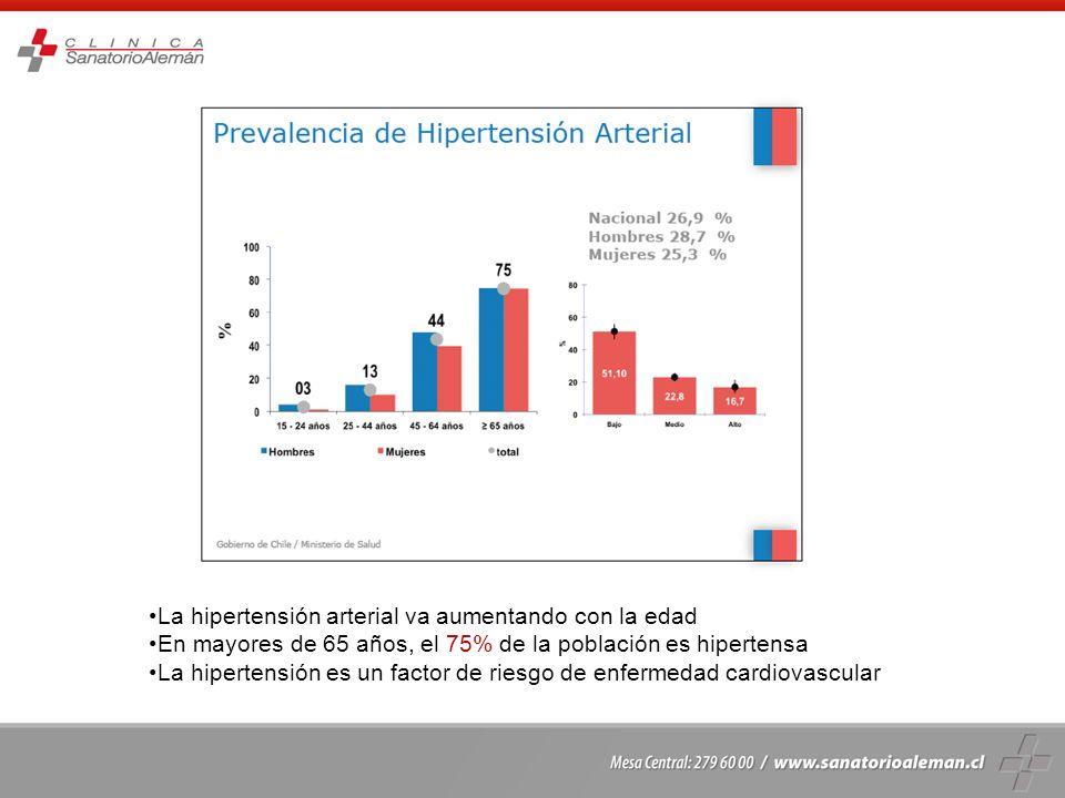 La hipertensión arterial va aumentando con la edad En mayores de 65 años, el 75% de la población es hipertensa La hipertensión es un factor de riesgo