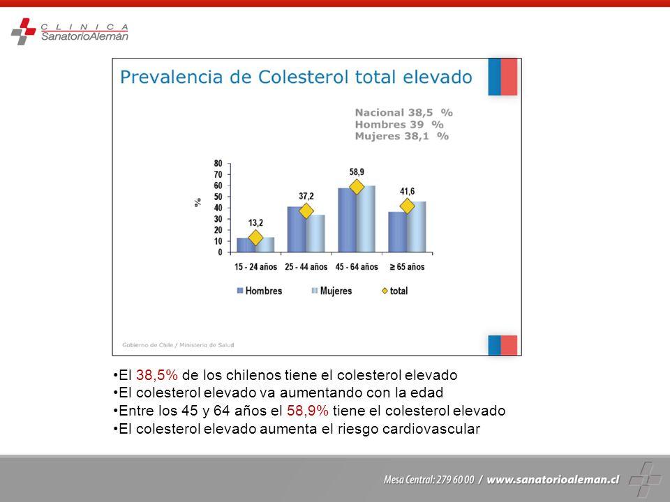 El 38,5% de los chilenos tiene el colesterol elevado El colesterol elevado va aumentando con la edad Entre los 45 y 64 años el 58,9% tiene el colester