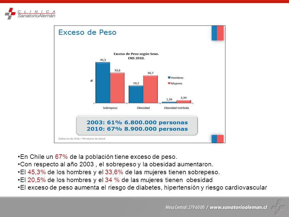 En Chile el 25% de la población es obesa, es decir tiene un IMC mayor de 30 Las mujeres son mas obesas ( 30,7%) que los hombres ( 19,2% ) La obesidad es mayor en el nivel educacional mas bajo La obesidad aumenta el riesgo de mortalidad