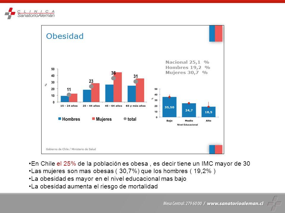 En Chile el 25% de la población es obesa, es decir tiene un IMC mayor de 30 Las mujeres son mas obesas ( 30,7%) que los hombres ( 19,2% ) La obesidad