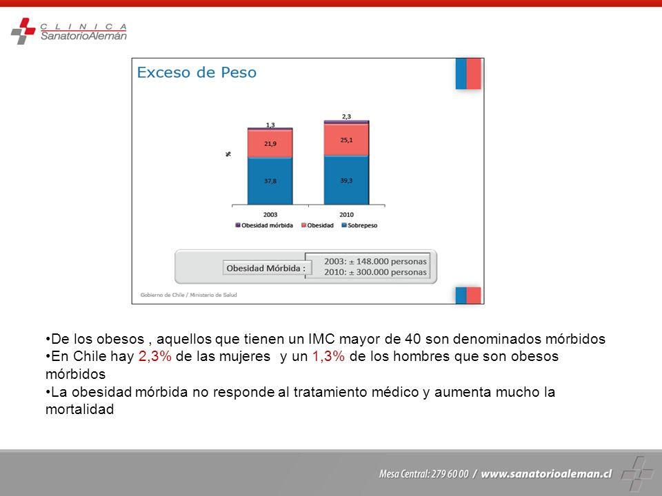 De los obesos, aquellos que tienen un IMC mayor de 40 son denominados mórbidos En Chile hay 2,3% de las mujeres y un 1,3% de los hombres que son obeso