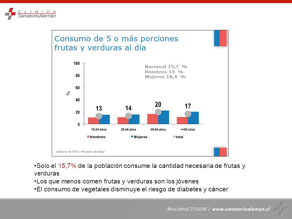Solo el 15,7% de la población consume la cantidad necesaria de frutas y verduras Los que menos comen frutas y verduras son los jóvenes El consumo de v