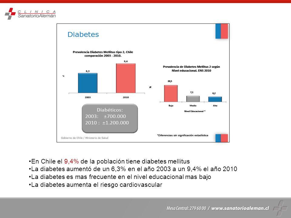 El 9,4% de la población en Chile tiene diabetes La diabetes es mas frecuente en las mujeres (10,4%) que en los hombres (8,4%) La diabetes va aumentando con la edad, el 26% de los mayores de 65 años es diabético