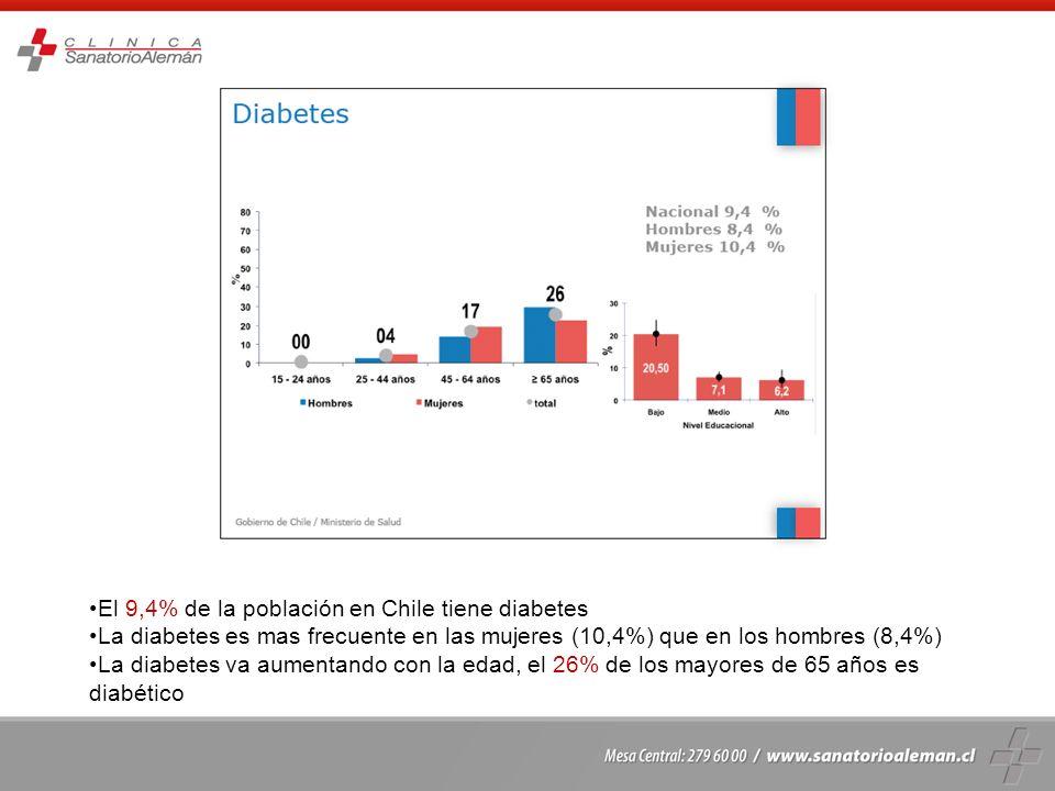 El 9,4% de la población en Chile tiene diabetes La diabetes es mas frecuente en las mujeres (10,4%) que en los hombres (8,4%) La diabetes va aumentand