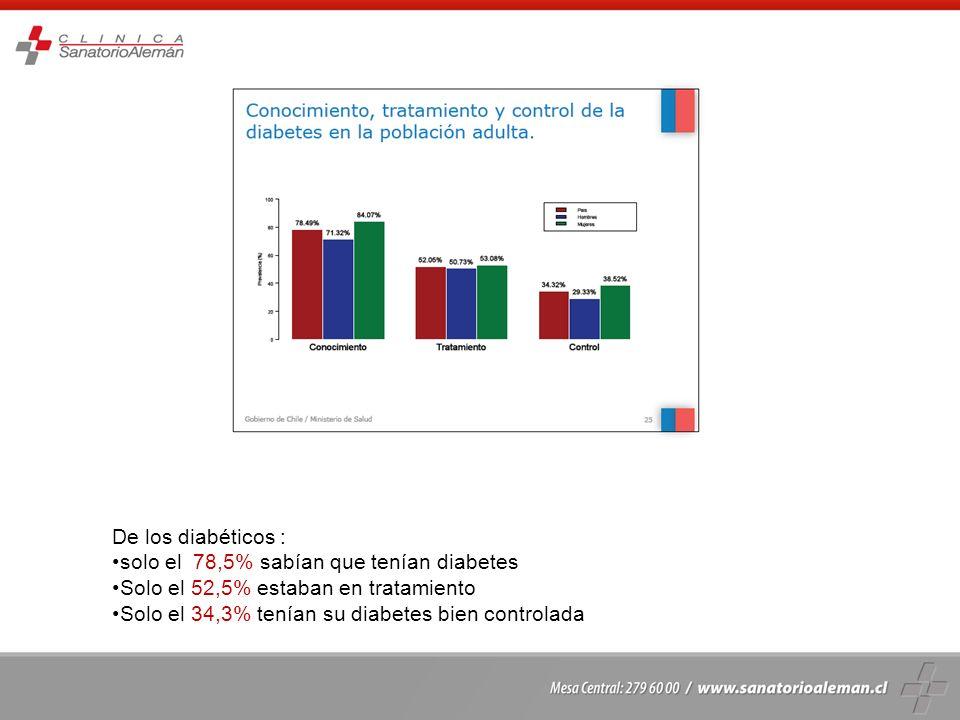 De los diabéticos : solo el 78,5% sabían que tenían diabetes Solo el 52,5% estaban en tratamiento Solo el 34,3% tenían su diabetes bien controlada