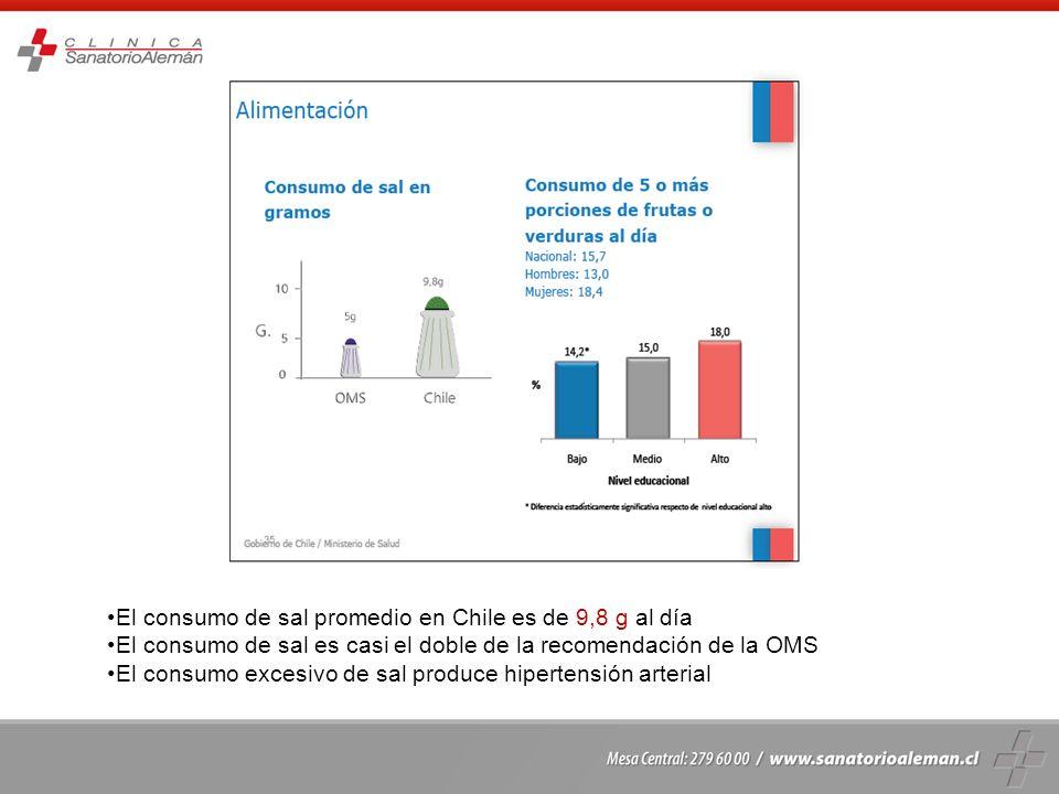 El consumo de sal promedio en Chile es de 9,8 g al día El consumo de sal es casi el doble de la recomendación de la OMS El consumo excesivo de sal pro
