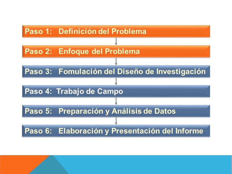 Paso 1: Definición del Problema Paso 2: Enfoque del Problema Paso 3: Fomulación del Diseño de Investigación Paso 4: Trabajo de Campo Paso 5: Preparaci