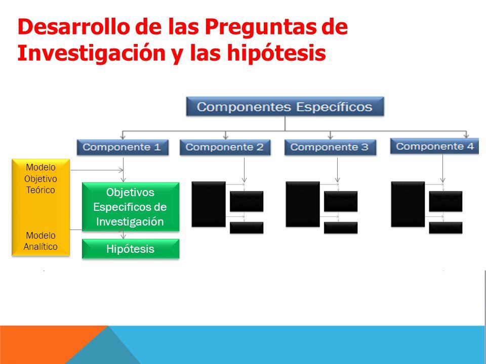 Desarrollo de las Preguntas de Investigación y las hipótesis Hipótesis Objetivos Especificos de Investigación Modelo Objetivo Teórico Modelo Analítico