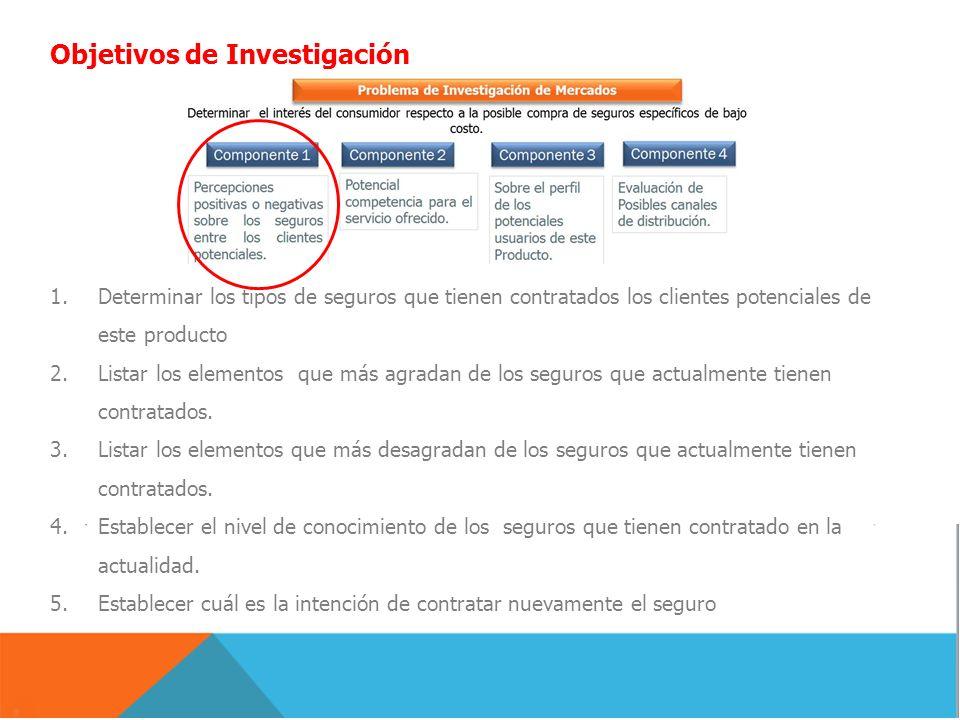 Objetivos de Investigación 1.Determinar los tipos de seguros que tienen contratados los clientes potenciales de este producto 2.Listar los elementos q