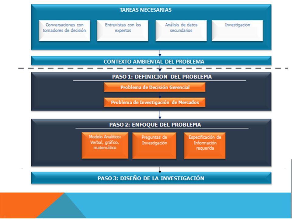 Discusiones con quienes toman las decisiones Entrevistas con los expertos Análisis de datos secundarios Investigación Ejemplo: Banca Celular Tareas que participan en la definición del Problema