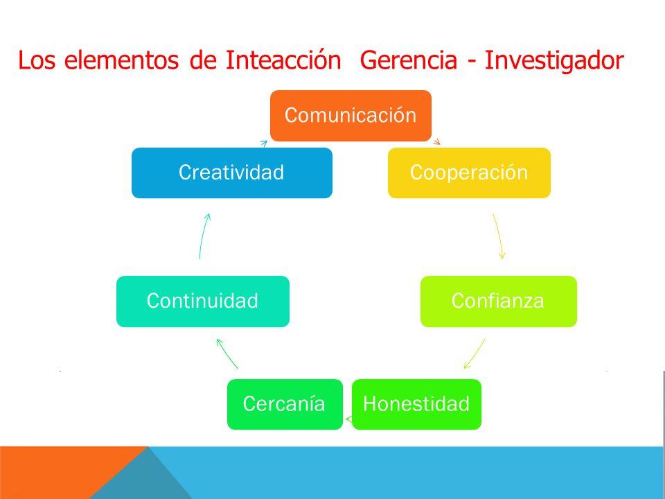 Los elementos de Inteacción Gerencia - Investigador ComunicaciónCooperaciónConfianzaHonestidadCercaníaContinuidadCreatividad