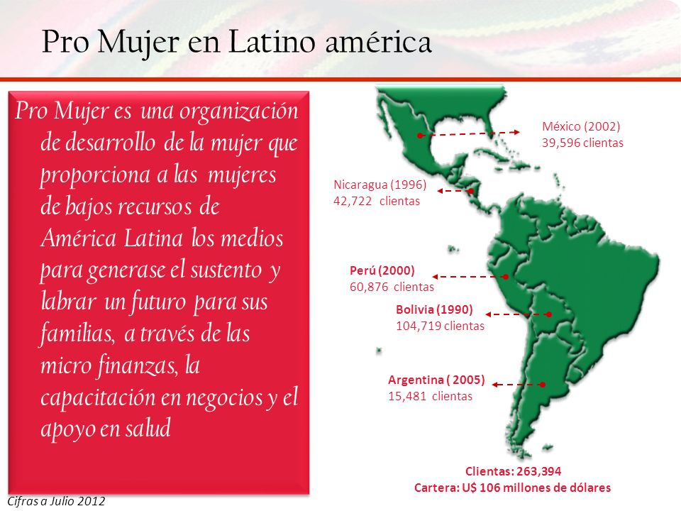 Pro Mujer en Nicaragua Cifras a Julio 2012 Presencia actual Expansión 47% cobertura geográfica 10 Sucursales 6 Clínicas 264 colaboradoras $11 millones Cartera 42,722 Clientas $3.4 millones Ahorro 0.23% Riesgo Calificación Riesgo A- Desempeño Social 4 Estrellas