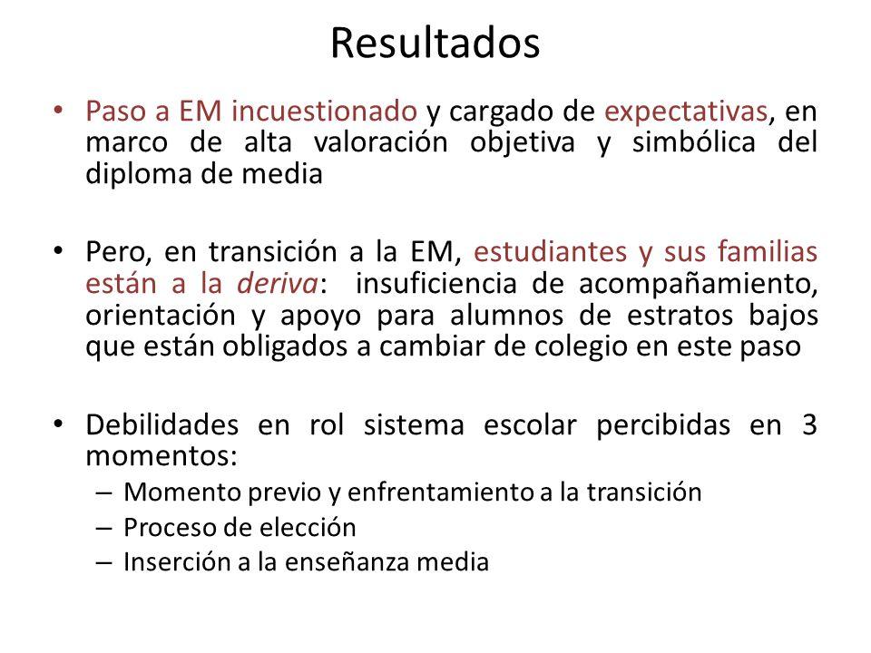Resultados Paso a EM incuestionado y cargado de expectativas, en marco de alta valoración objetiva y simbólica del diploma de media Pero, en transició