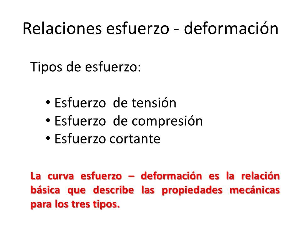 Deformación Elástica Fluencia Deformación Plástica Estricción
