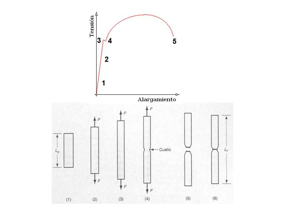 Tipos de curvas de deformación 1.Curva de esfuerzo - deformación de ingeniería: es una prueba de tensión que se define en relación con el área y longitud originales de la probeta.