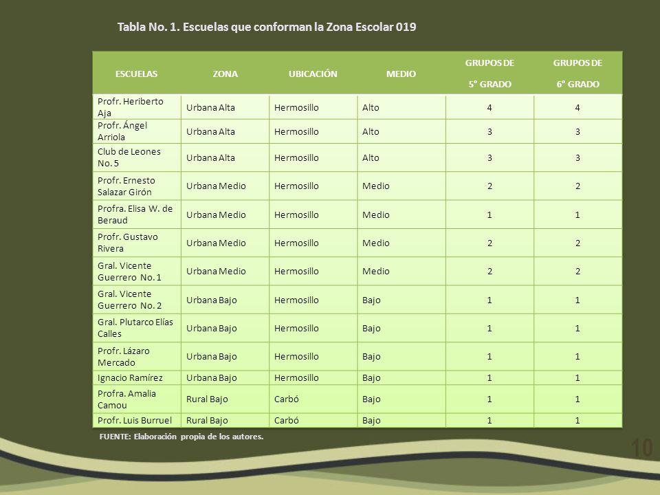 Tabla No. 1. Escuelas que conforman la Zona Escolar 019 FUENTE: Elaboración propia de los autores. 10
